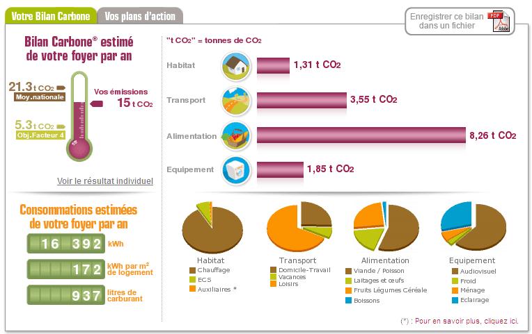 Faire son bilan carbone avec le coach carbone autour du naturel - Bilan carbone personnel ...