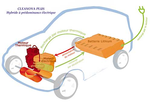 Pas si chère la voiture écoénergétique