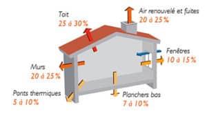Schéma de l'ADEME: importance et localisation des pertes de chaleur